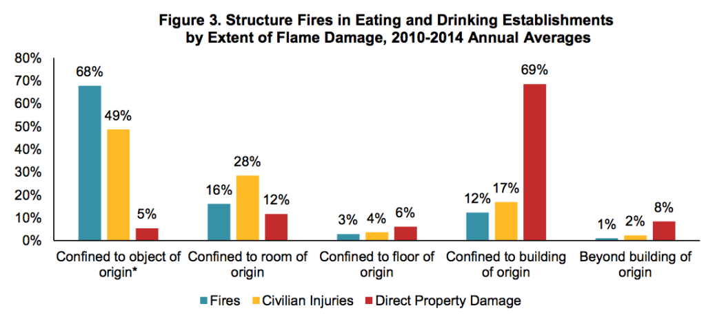 Structure Fires in Eating and Drinking Establishments by Extent of Flame Damage 2010 - 2014